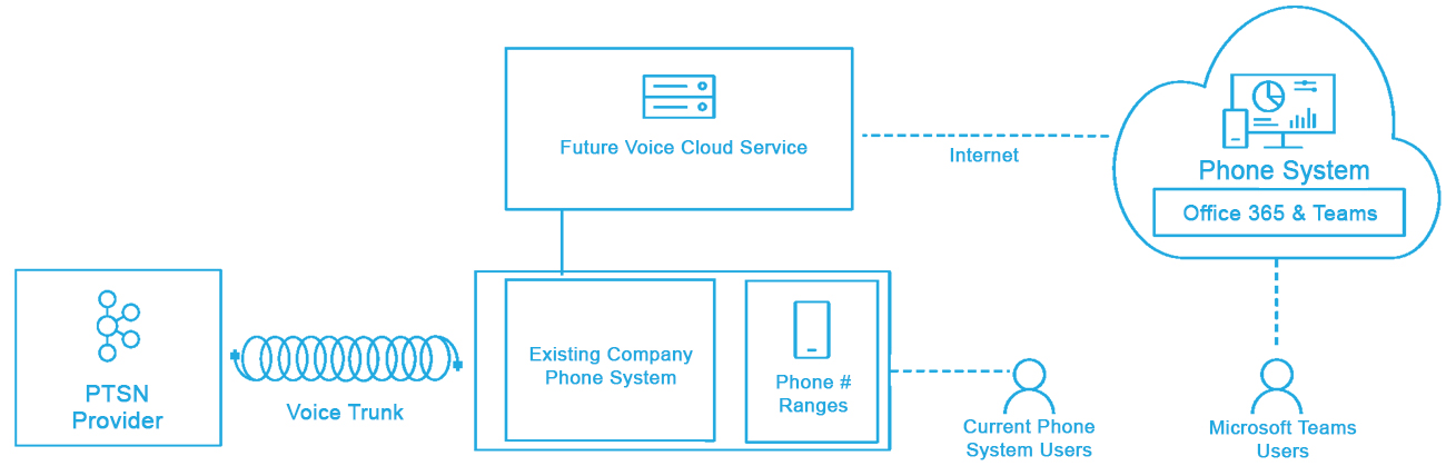 How-Future-Voice-connects-your-Phone-System-to-Office-365